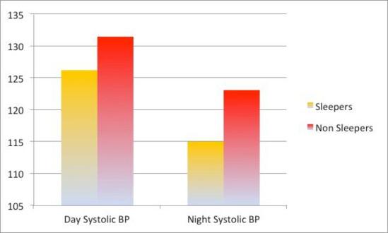 La siesta ayuda a controlar la presión arterial